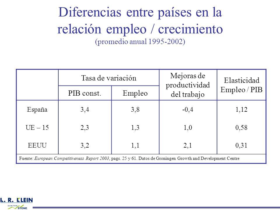 Diferencias entre países en la relación empleo / crecimiento