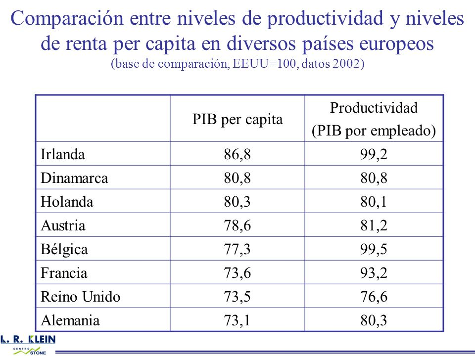 (base de comparación, EEUU=100, datos 2002)