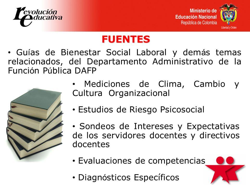 FUENTES • Guías de Bienestar Social Laboral y demás temas relacionados, del Departamento Administrativo de la Función Pública DAFP.