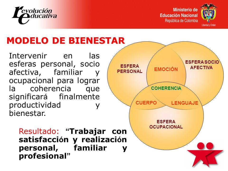 MODELO DE BIENESTAR ESFERA PERSONAL. ESFERA SOCIO AFECTIVA. CUERPO. EMOCIÓN. LENGUAJE. COHERENCIA.