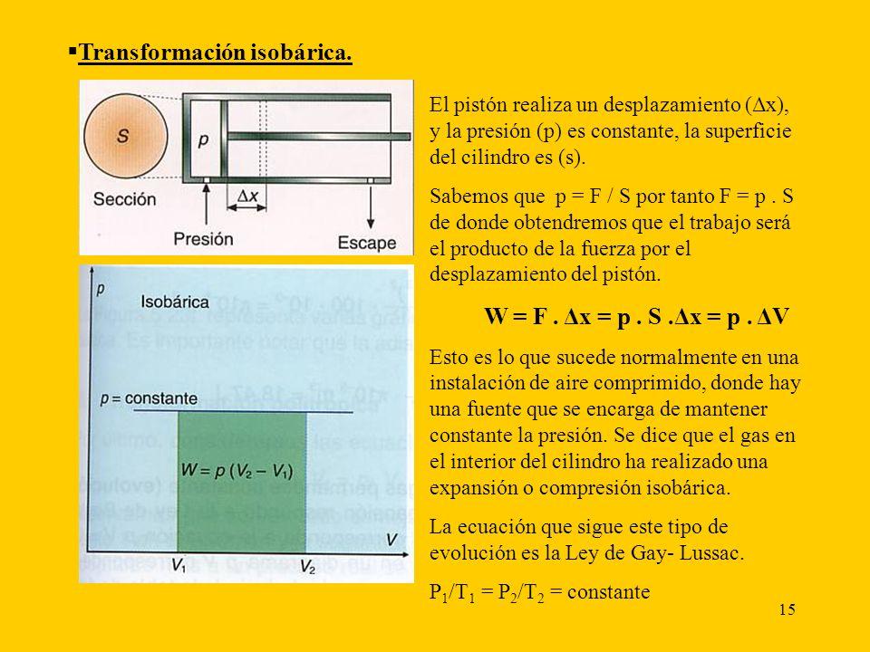Transformación isobárica.