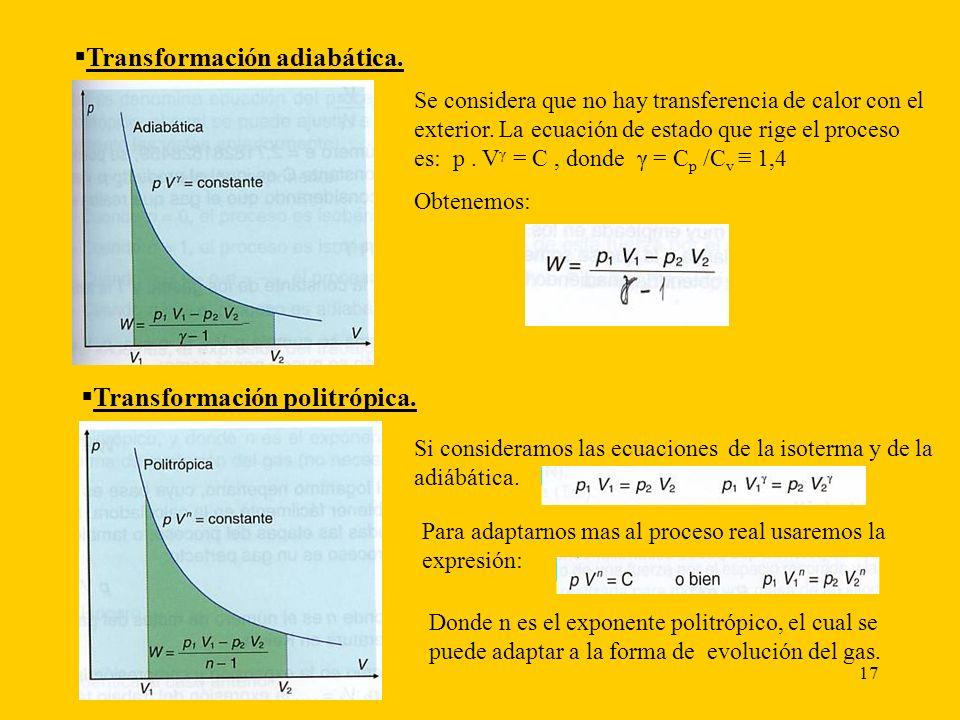 Transformación adiabática.