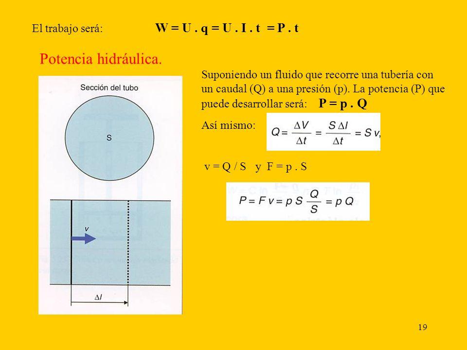 Potencia hidráulica. El trabajo será: W = U . q = U . I . t = P . t