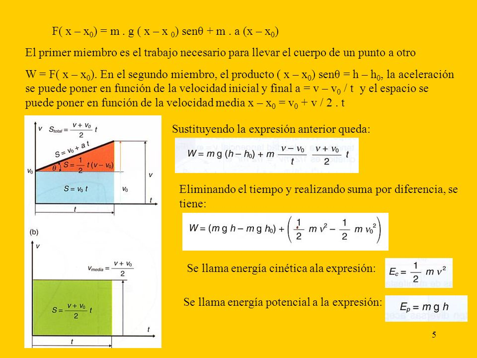 F( x – x0) = m . g ( x – x 0) senθ + m . a (x – x0)