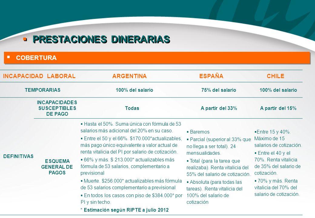 INCAPACIDADES SUSCEPTIBLES DE PAGO ESQUEMA GENERAL DE PAGOS