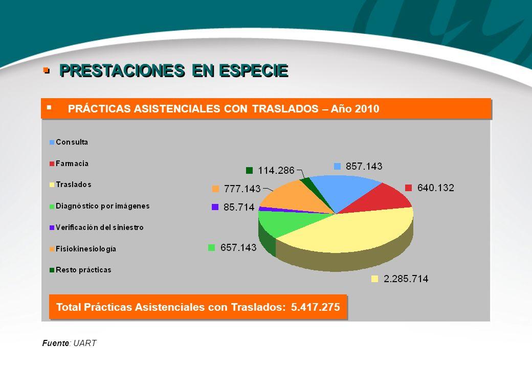 Total Prácticas Asistenciales con Traslados: 5.417.275