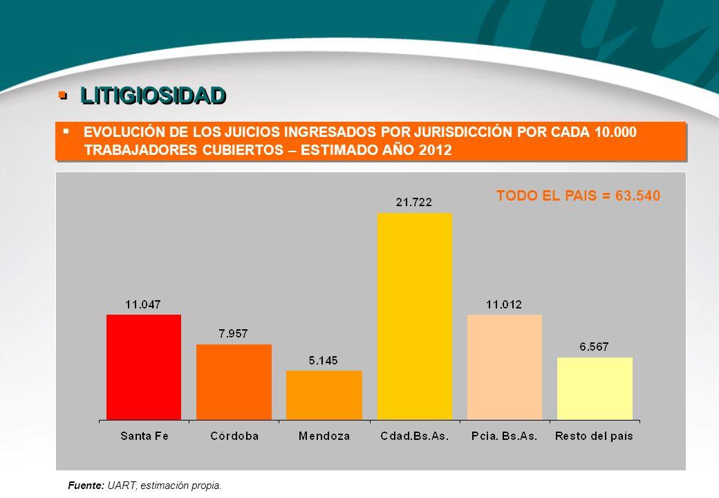 LITIGIOSIDAD TODO EL PAIS = 63.540