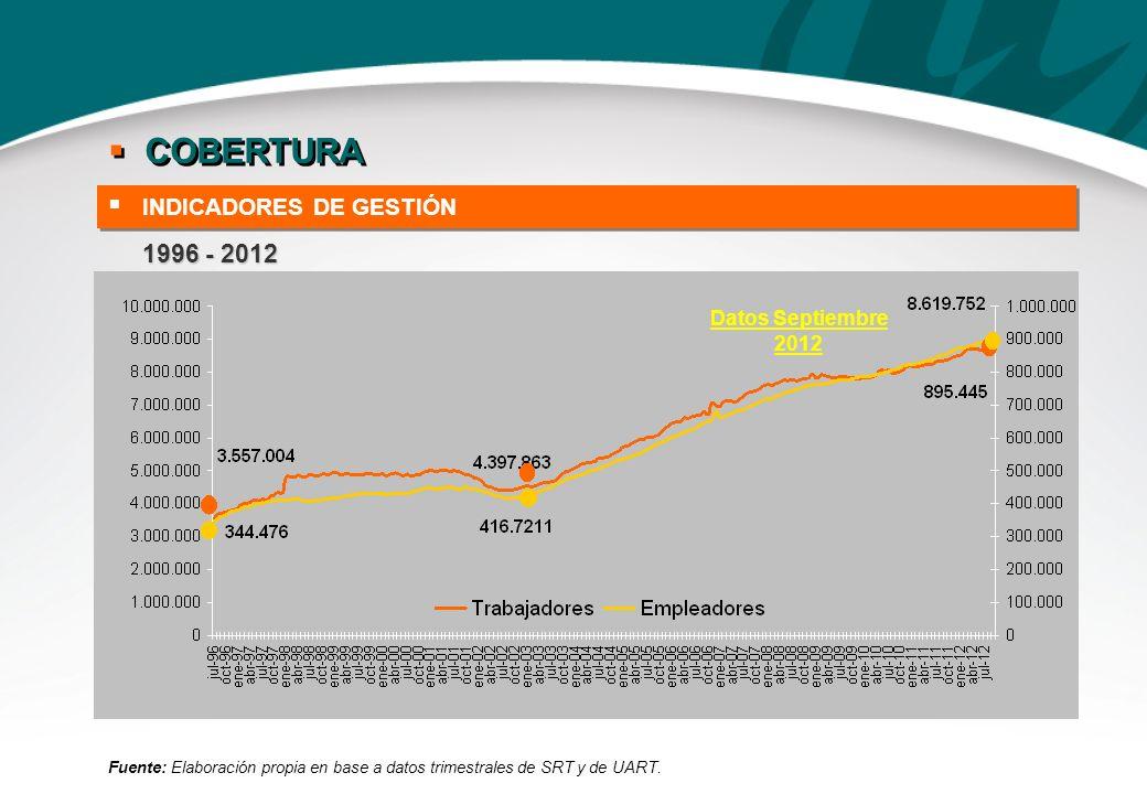 COBERTURA 1996 - 2012 INDICADORES DE GESTIÓN Datos Septiembre 2012 3 3