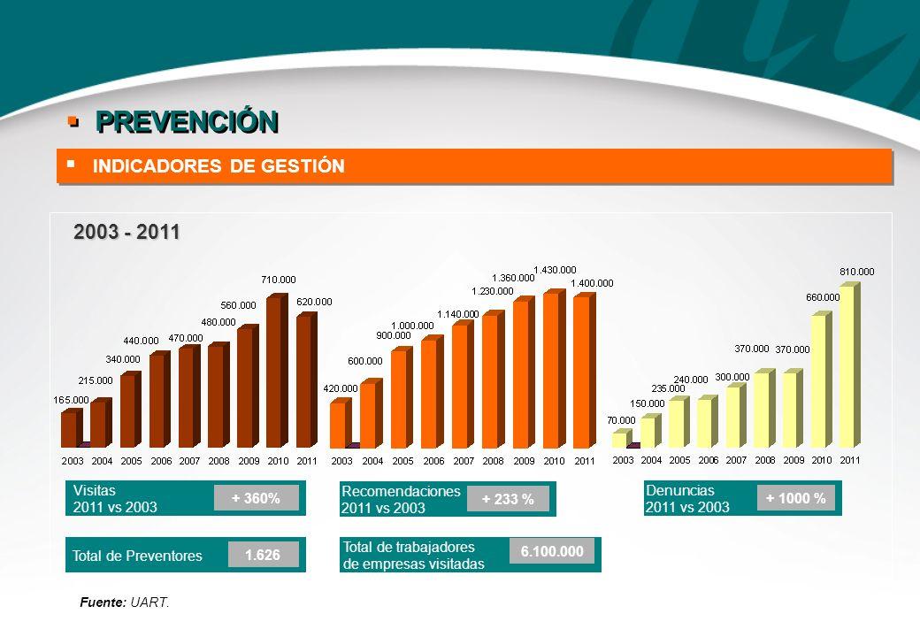 PREVENCIÓN 2003 - 2011 INDICADORES DE GESTIÓN Visitas 2011 vs 2003