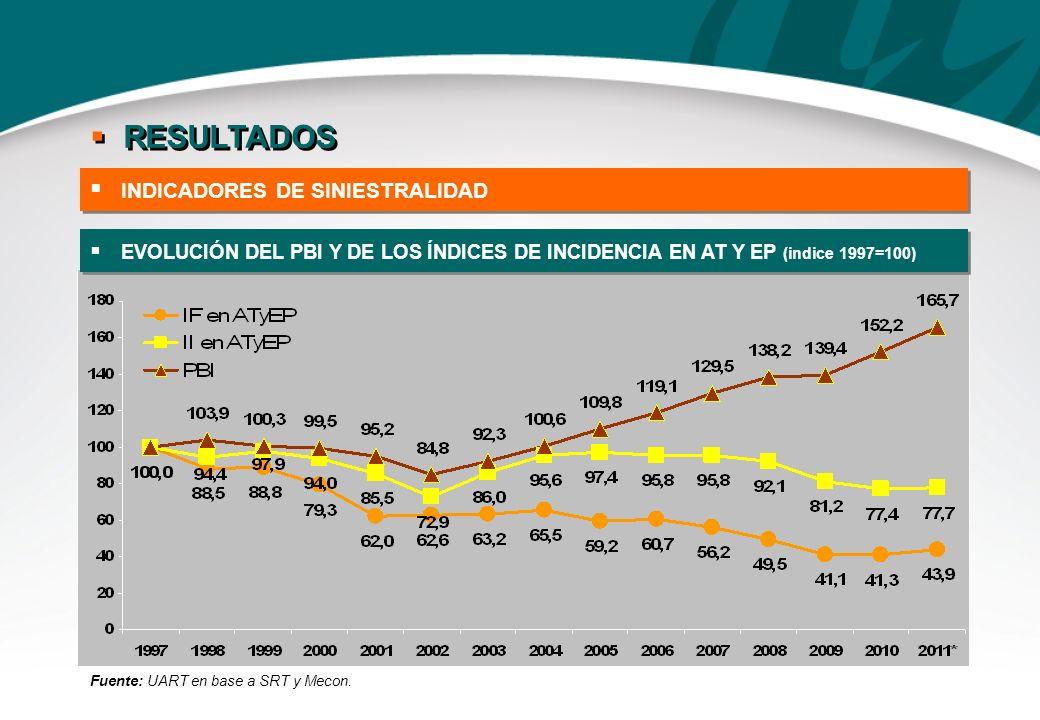 RESULTADOS INDICADORES DE SINIESTRALIDAD