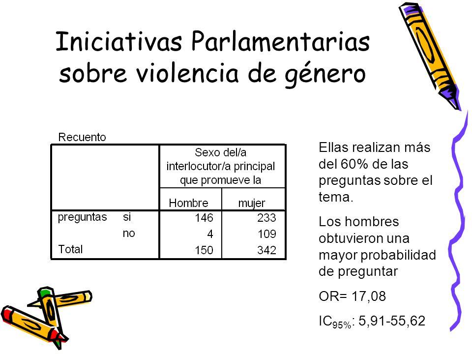 Iniciativas Parlamentarias sobre violencia de género