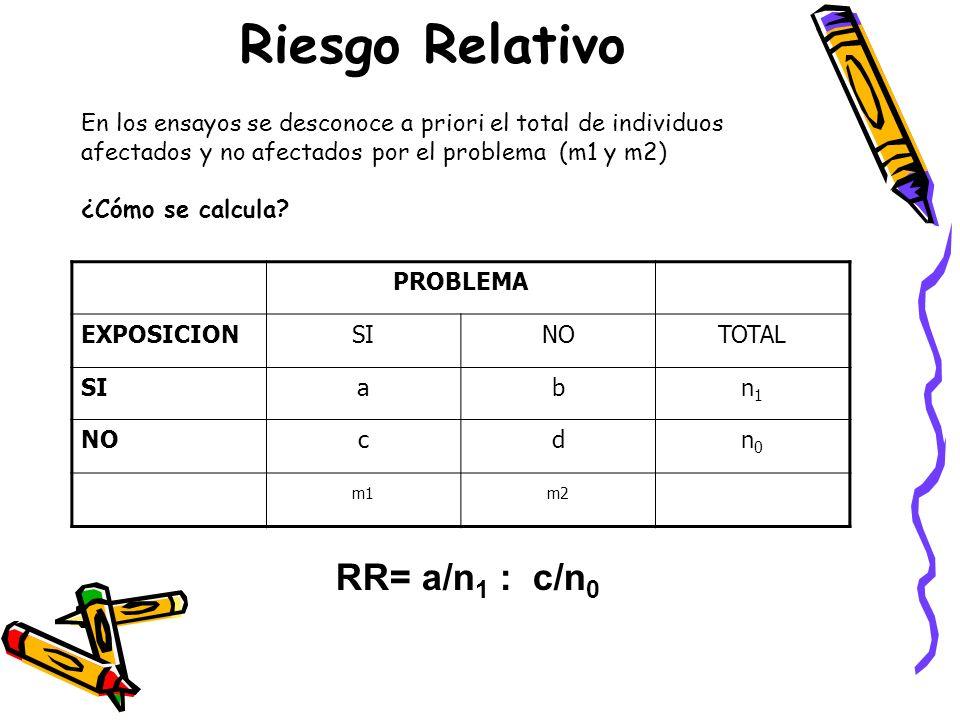 Riesgo Relativo RR= a/n1 : c/n0