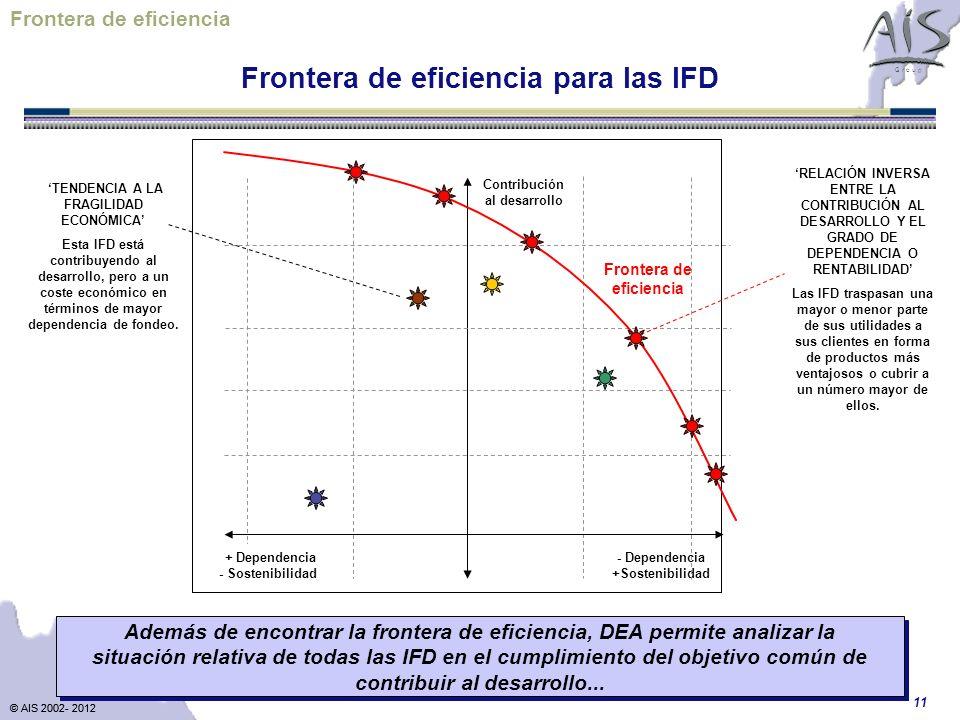 Frontera de eficiencia Frontera de eficiencia para las IFD