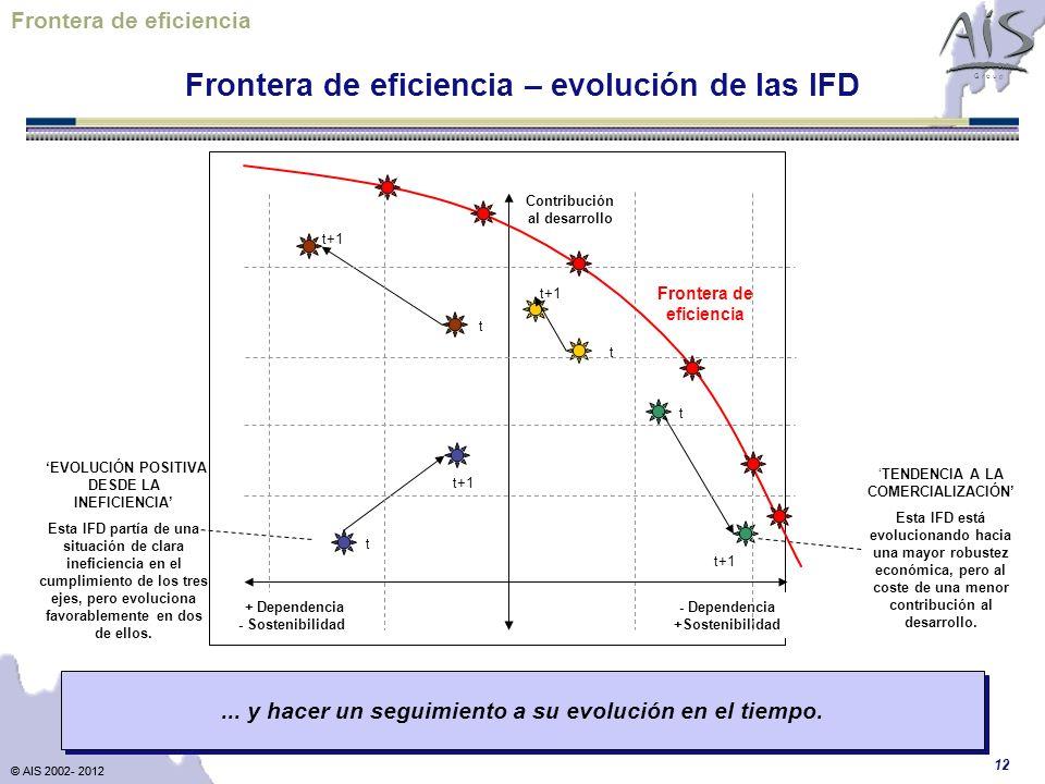 Frontera de eficiencia Frontera de eficiencia – evolución de las IFD
