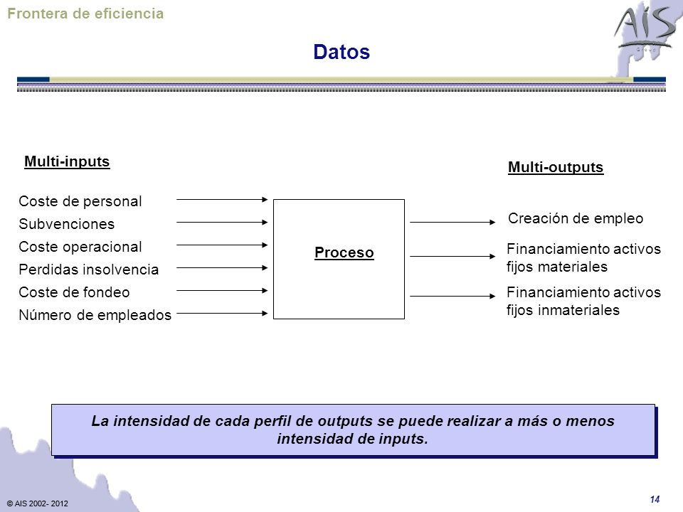 Datos Frontera de eficiencia Multi-inputs Multi-outputs