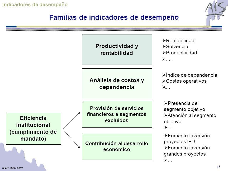 Familias de indicadores de desempeño