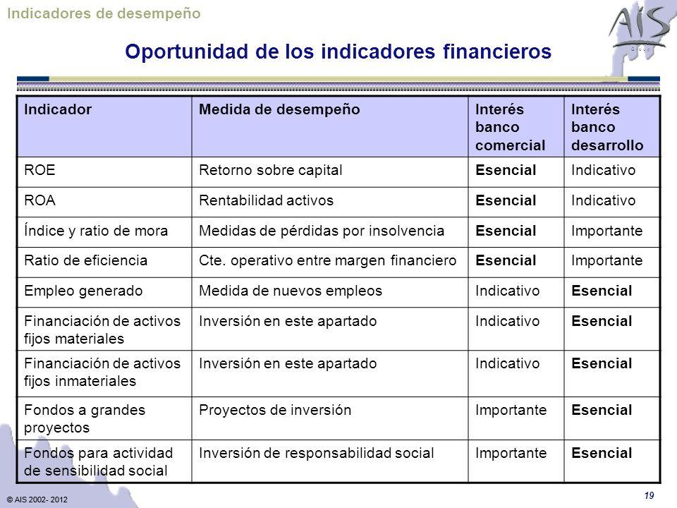 Oportunidad de los indicadores financieros