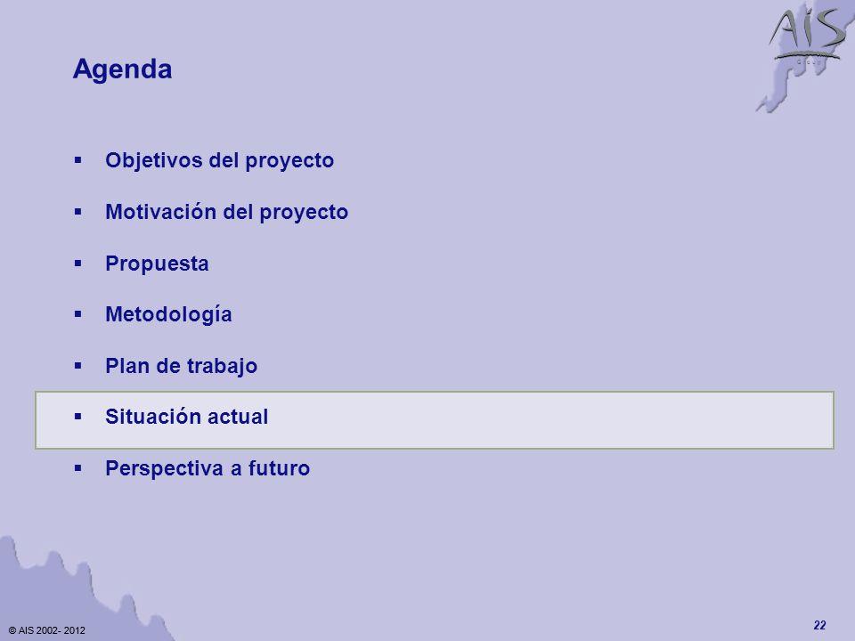 Agenda Objetivos del proyecto Motivación del proyecto Propuesta