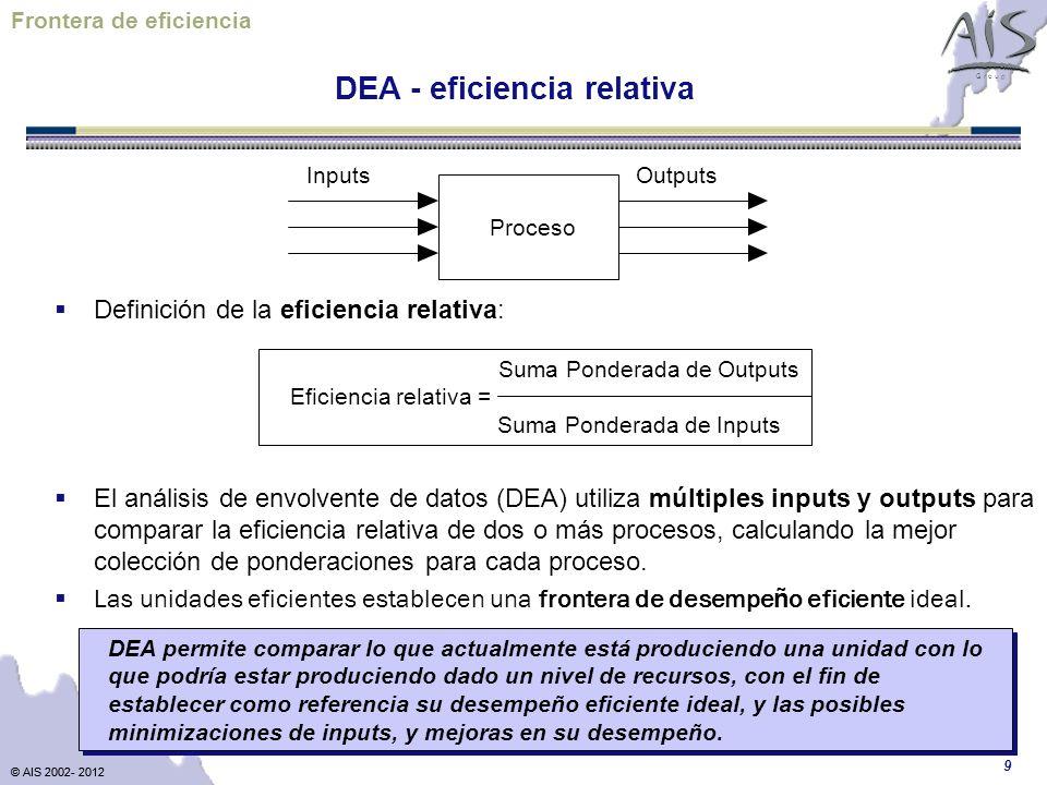 DEA - eficiencia relativa
