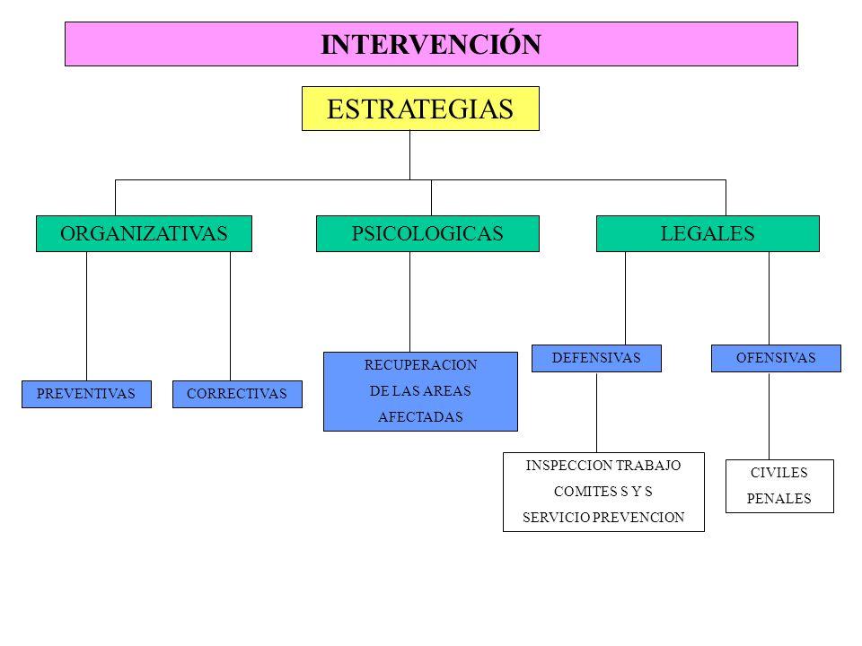 INTERVENCIÓN ESTRATEGIAS ORGANIZATIVAS PSICOLOGICAS LEGALES DEFENSIVAS