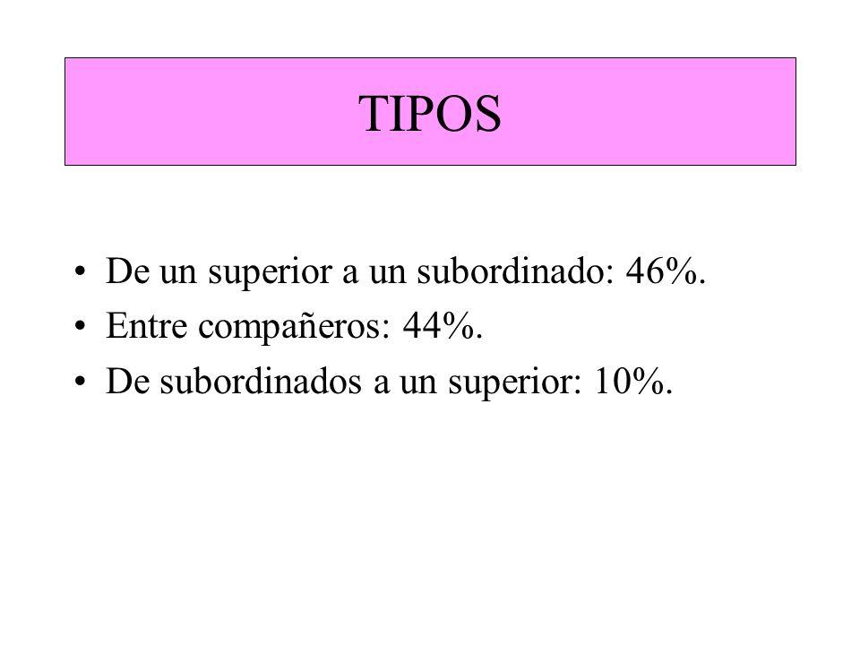 TIPOS De un superior a un subordinado: 46%. Entre compañeros: 44%.