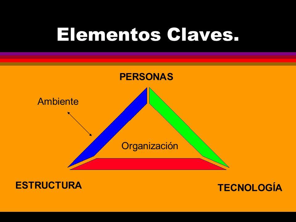Elementos Claves. PERSONAS ESTRUCTURA TECNOLOGÍA Organización Ambiente