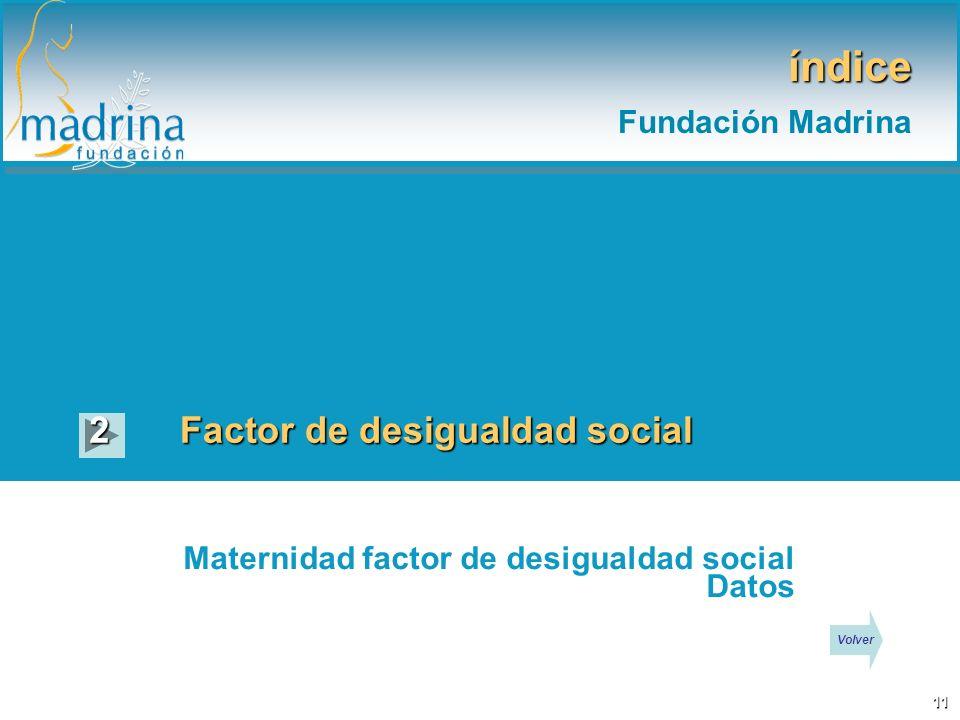 índice Fundación Madrina 2 Factor de desigualdad social