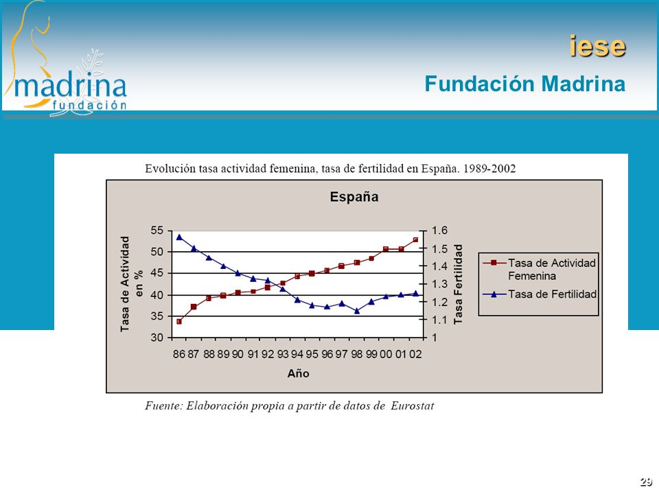 iese Fundación Madrina 29
