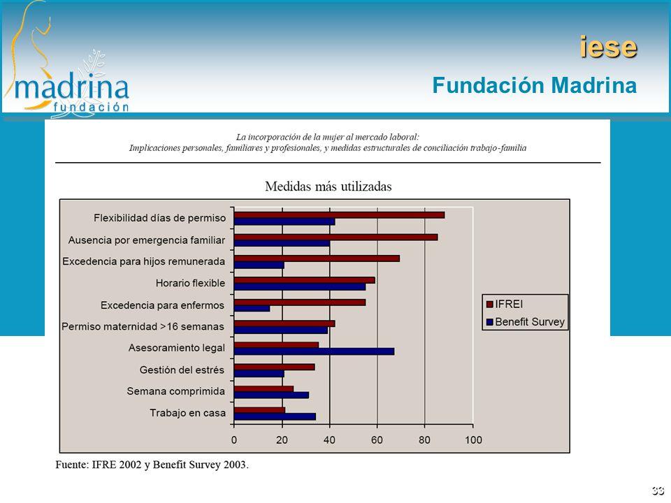 iese Fundación Madrina 33