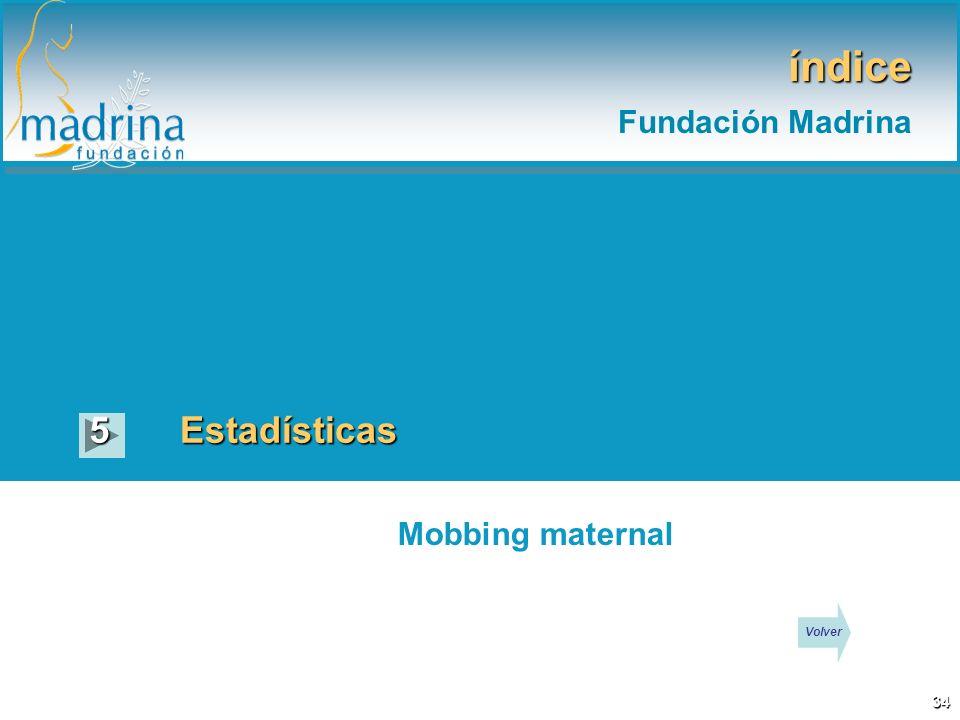 índice Fundación Madrina 5 Estadísticas Mobbing maternal Volver 34
