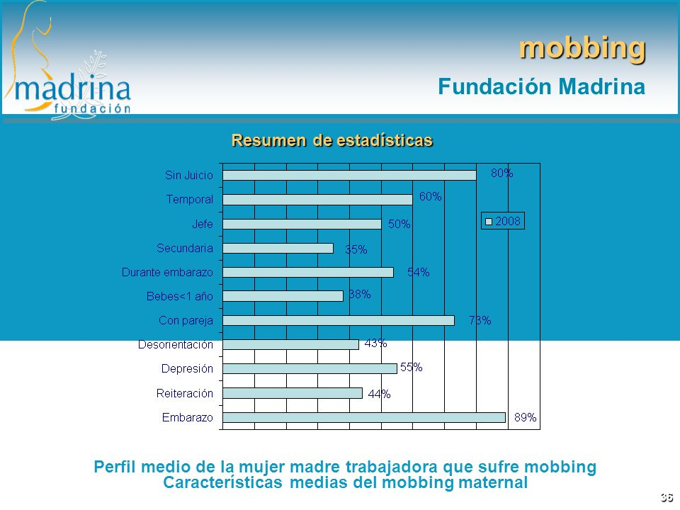 mobbing Fundación Madrina Resumen de estadísticas