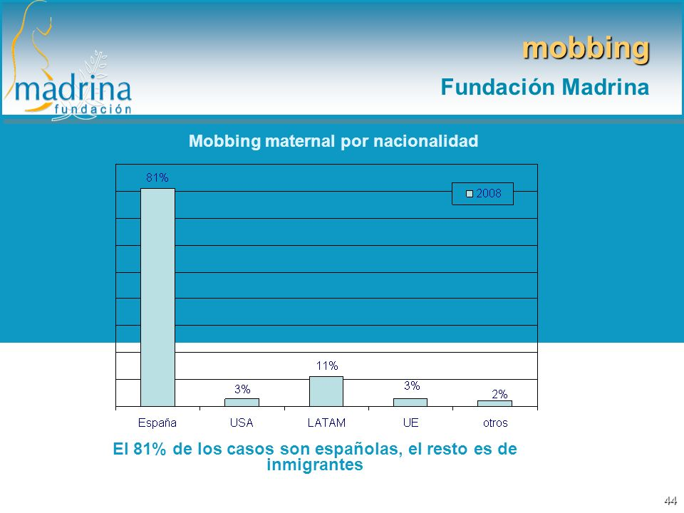 mobbing Fundación Madrina Mobbing maternal por nacionalidad