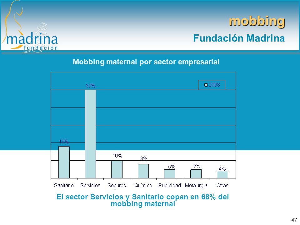 mobbing Fundación Madrina Mobbing maternal por sector empresarial