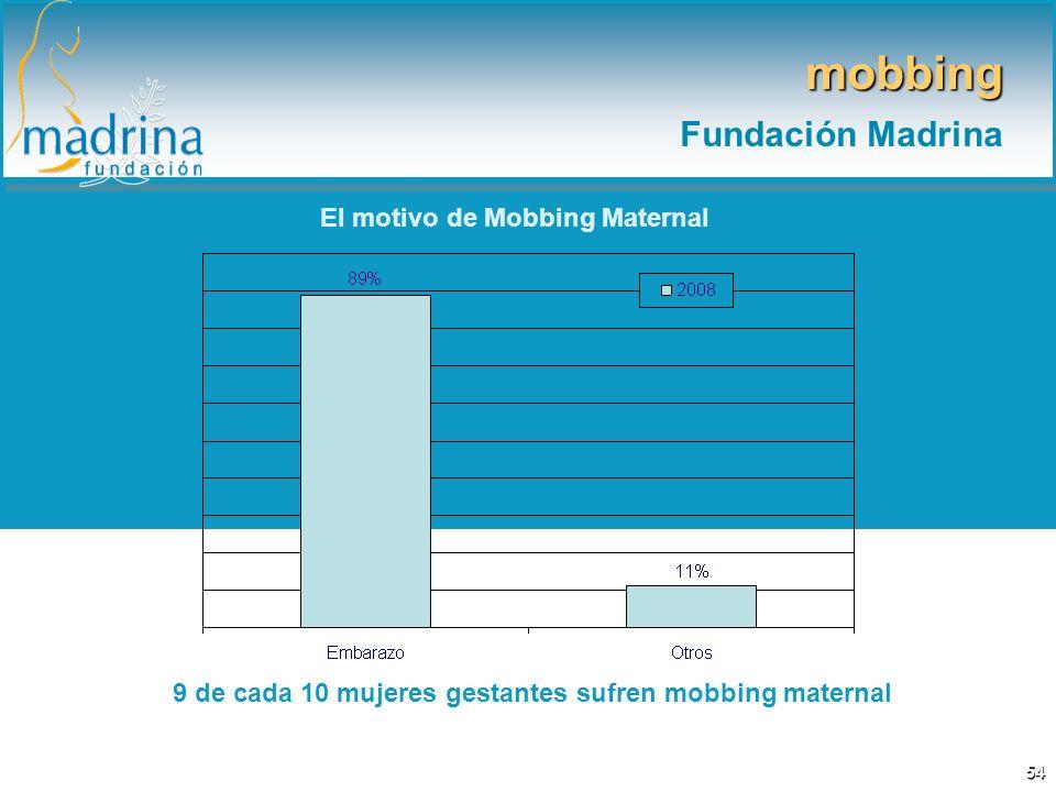 mobbing Fundación Madrina El motivo de Mobbing Maternal