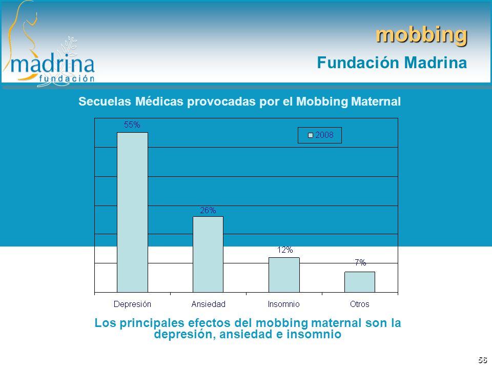 Secuelas Médicas provocadas por el Mobbing Maternal