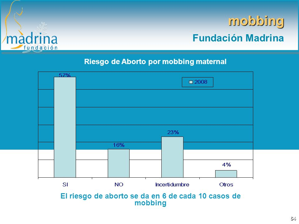 mobbing Fundación Madrina Riesgo de Aborto por mobbing maternal