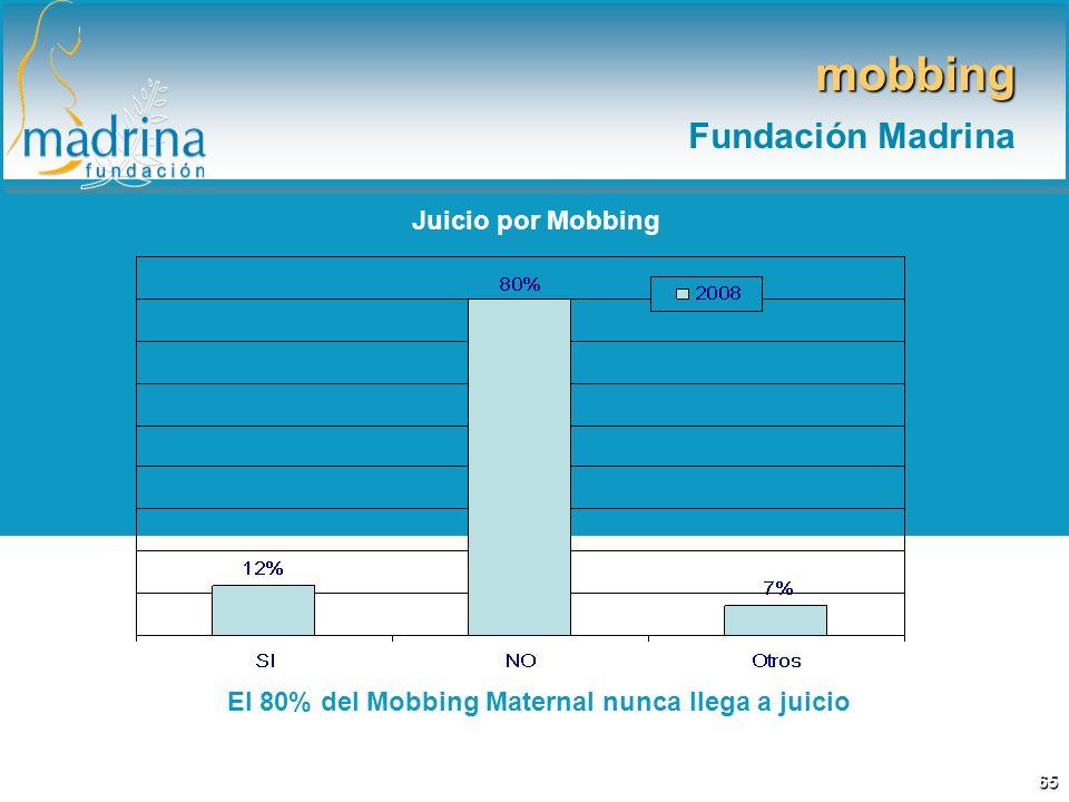 El 80% del Mobbing Maternal nunca llega a juicio