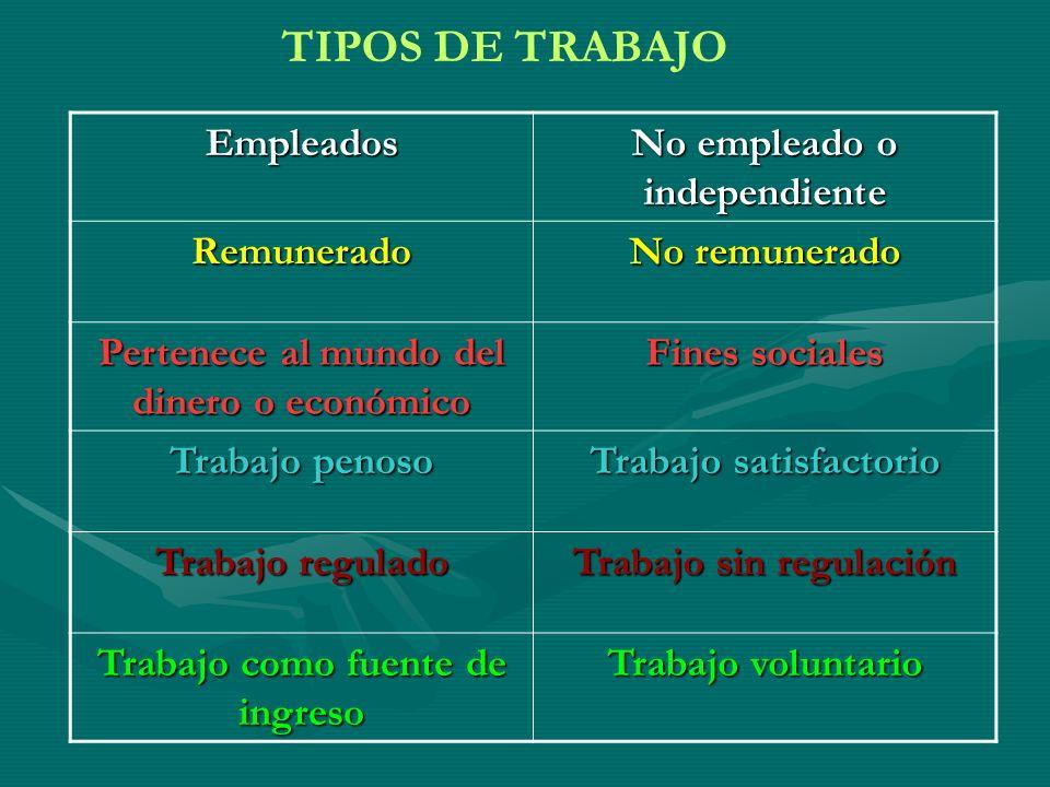 TIPOS DE TRABAJO Empleados No empleado o independiente Remunerado
