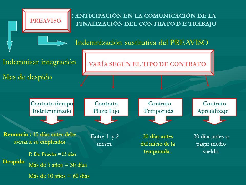 VARÍA SEGÚN EL TIPO DE CONTRATO