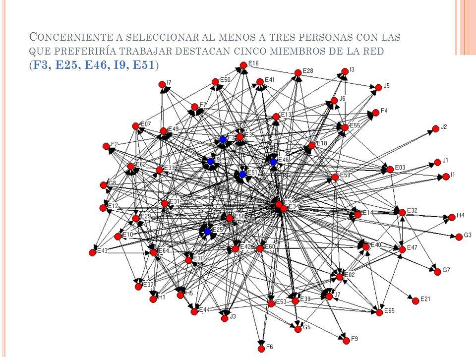 Concerniente a seleccionar al menos a tres personas con las que preferiría trabajar destacan cinco miembros de la red (F3, E25, E46, I9, E51)
