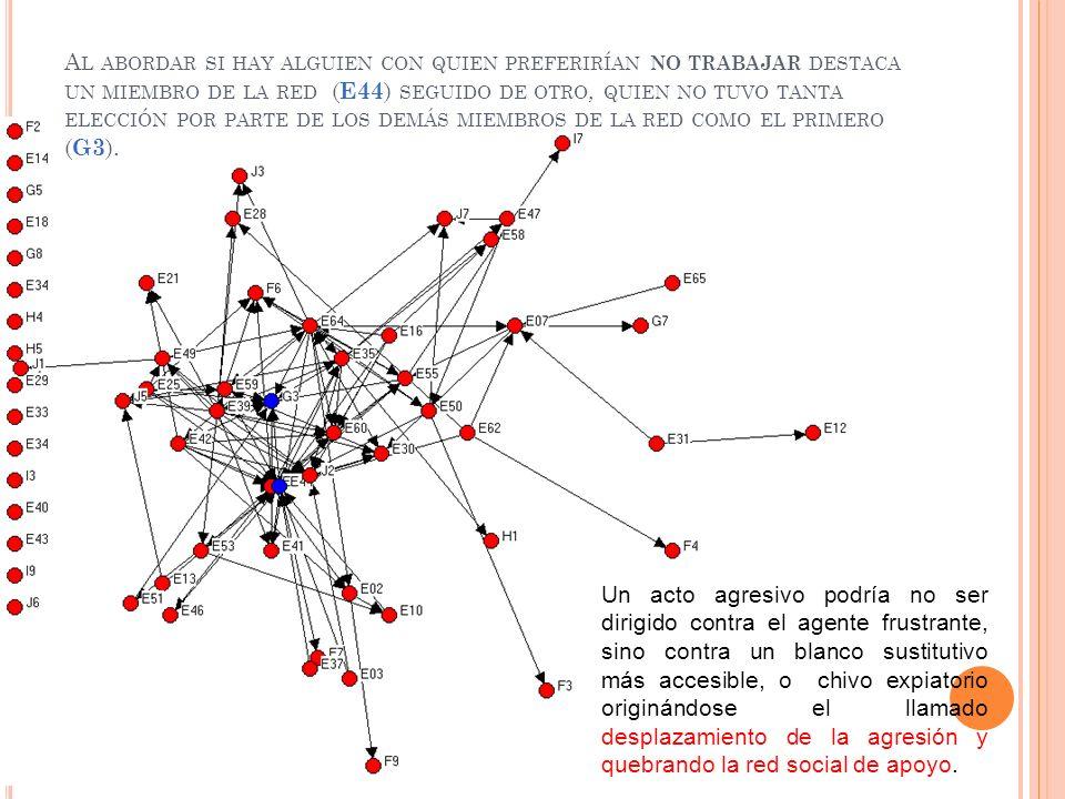 Al abordar si hay alguien con quien preferirían no trabajar destaca un miembro de la red (E44) seguido de otro, quien no tuvo tanta elección por parte de los demás miembros de la red como el primero (G3).