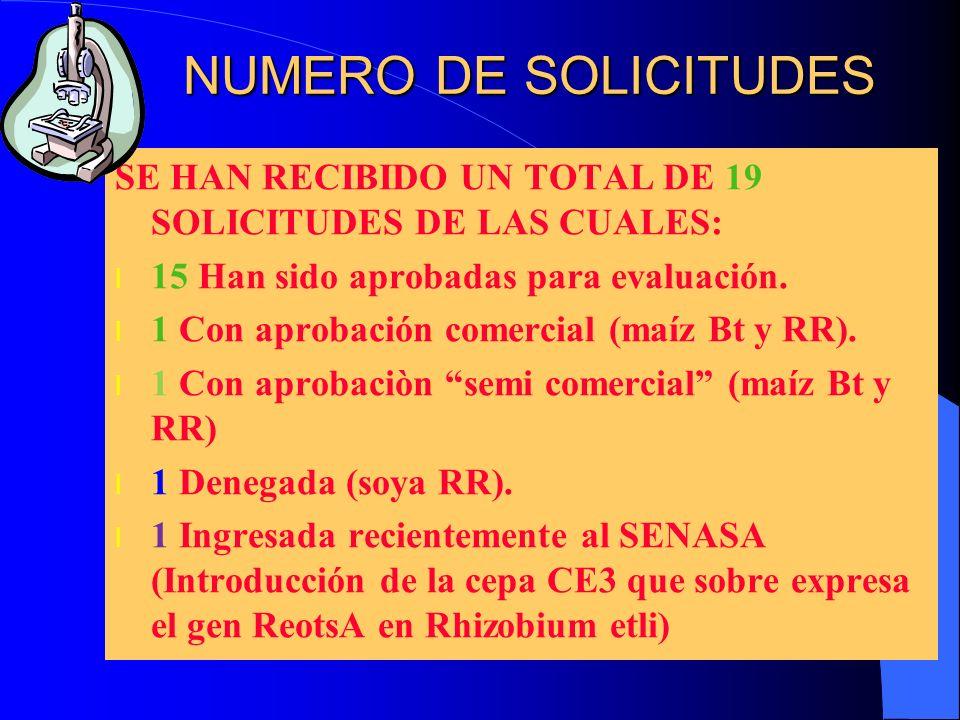 NUMERO DE SOLICITUDESSE HAN RECIBIDO UN TOTAL DE 19 SOLICITUDES DE LAS CUALES: 15 Han sido aprobadas para evaluación.
