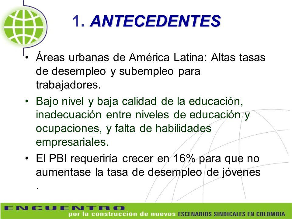 1. ANTECEDENTES Áreas urbanas de América Latina: Altas tasas de desempleo y subempleo para trabajadores.