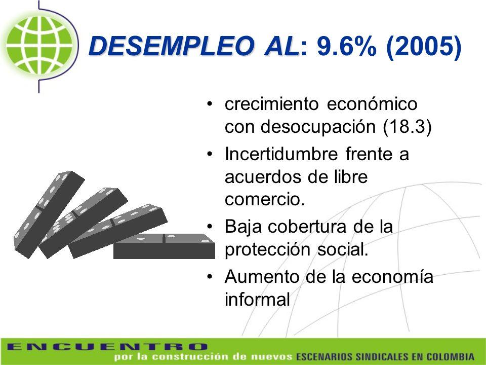DESEMPLEO AL: 9.6% (2005) crecimiento económico con desocupación (18.3) Incertidumbre frente a acuerdos de libre comercio.