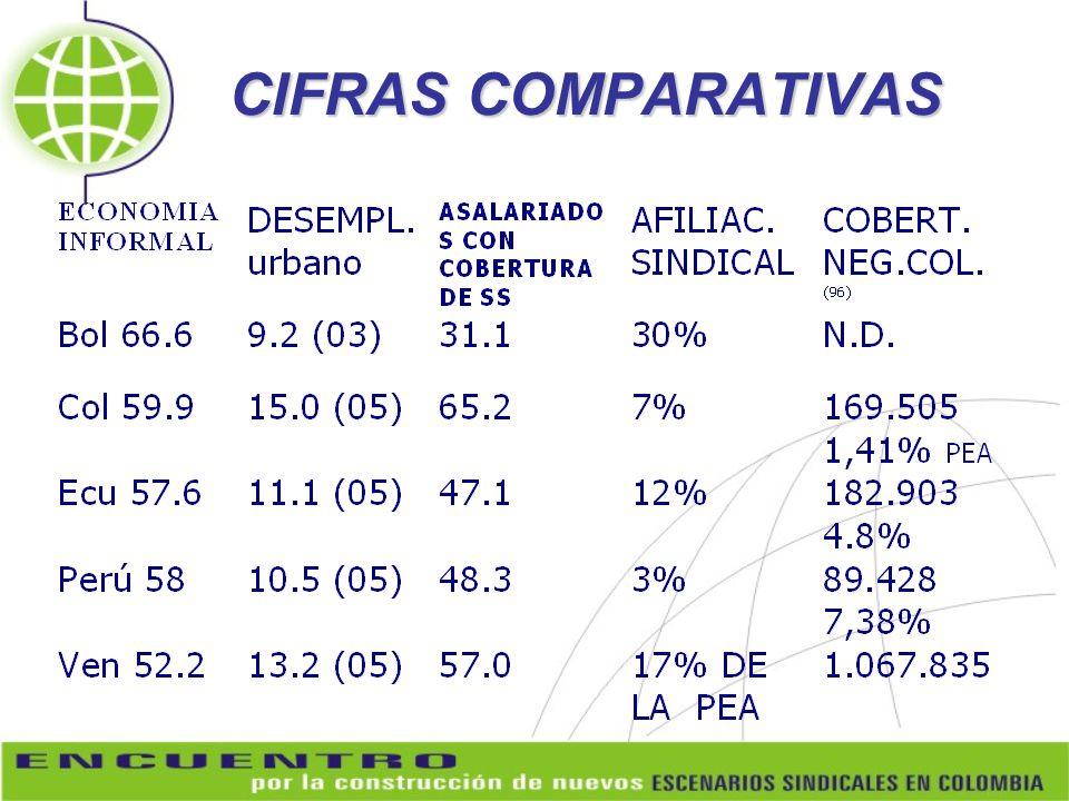 CIFRAS COMPARATIVAS