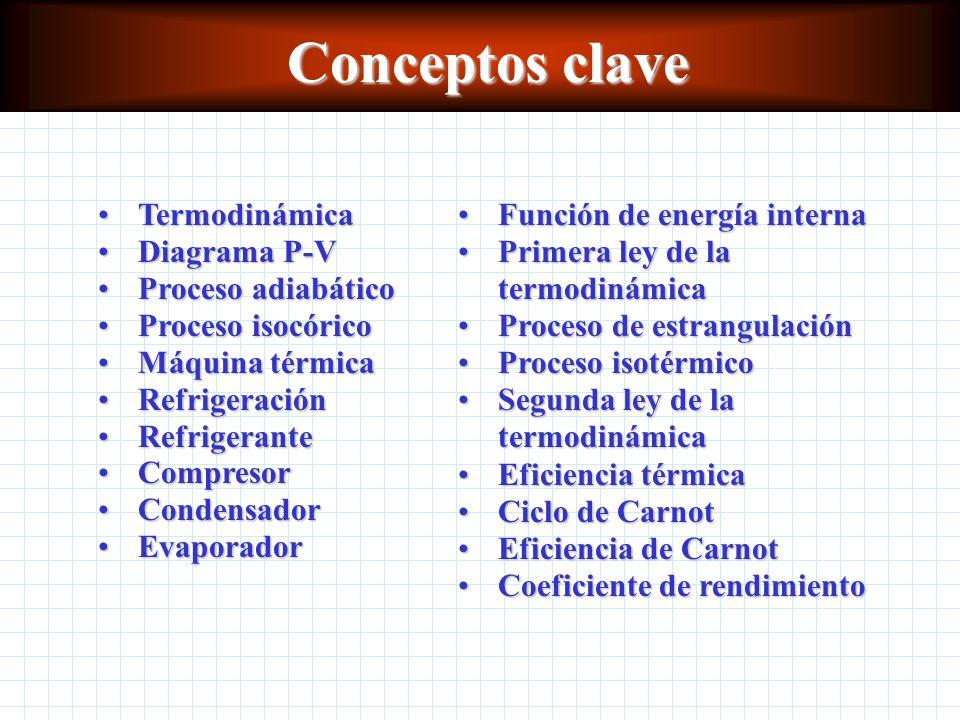 Conceptos clave Termodinámica Diagrama P-V Proceso adiabático