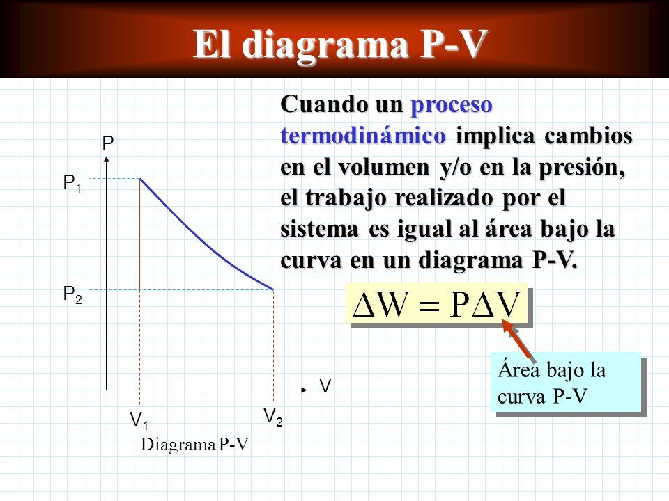 El diagrama P-V