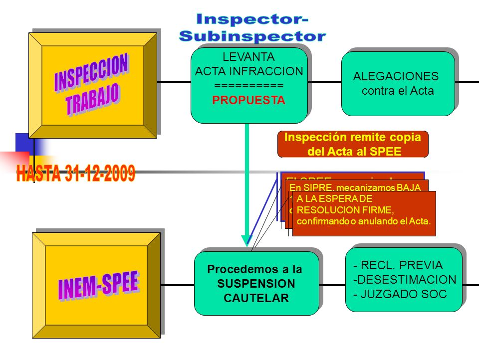 Inspección remite copia