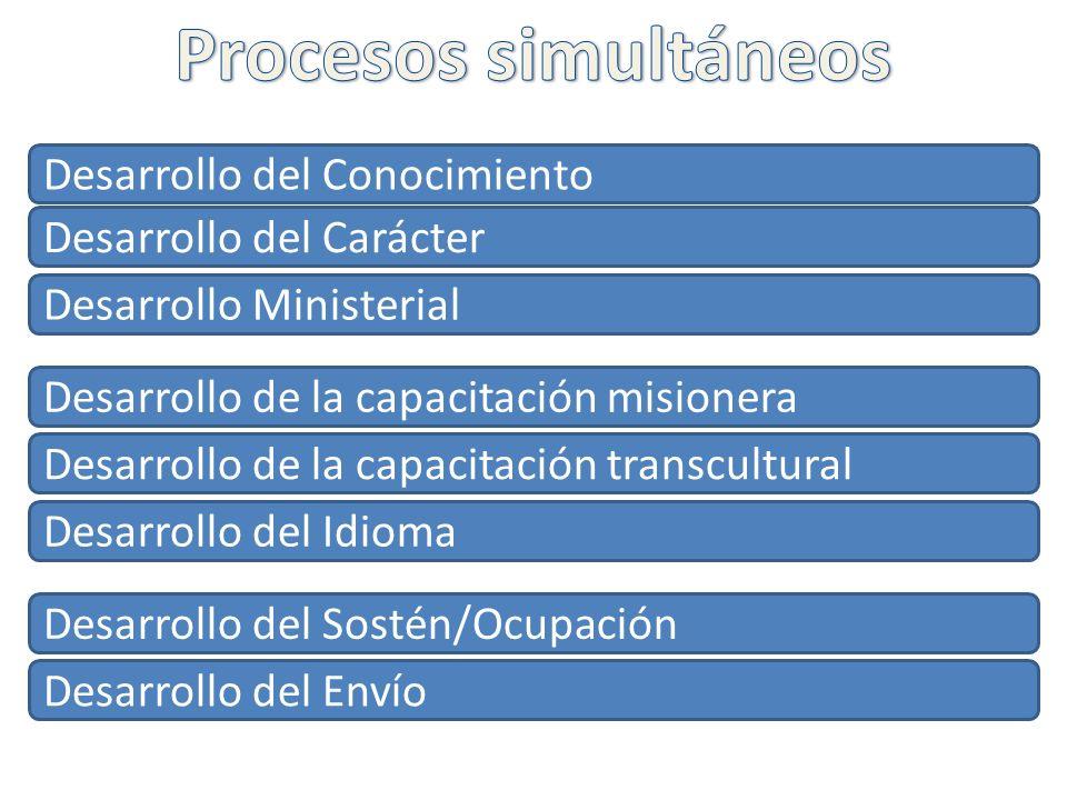 Procesos simultáneos Desarrollo del Conocimiento