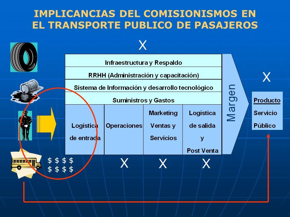 IMPLICANCIAS DEL COMISIONISMOS EN EL TRANSPORTE PUBLICO DE PASAJEROS